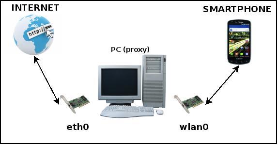 Crear un Punto de Acceso Wifi con Debian GNU/Linux (GNU/Linux) Proxy